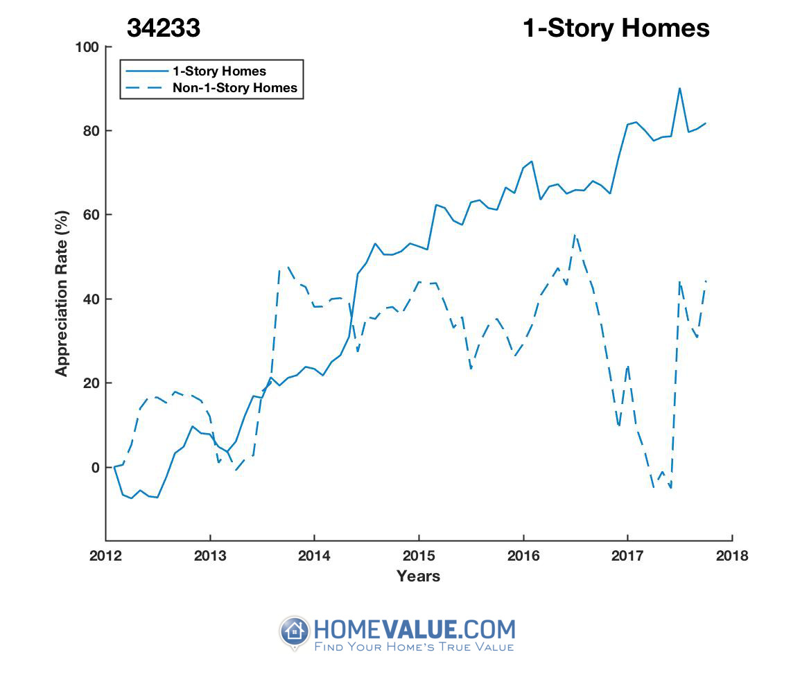 1 Story Homes have appreciated 59% faster since 03/15/2012.