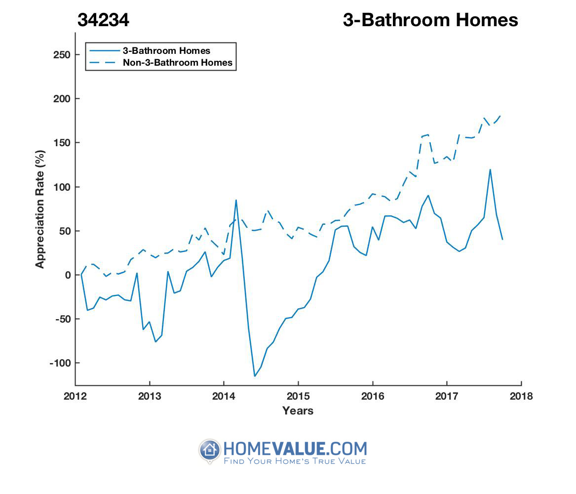 3 Bathrooms Homes have appreciated 2.9x faster since 09/15/2014.