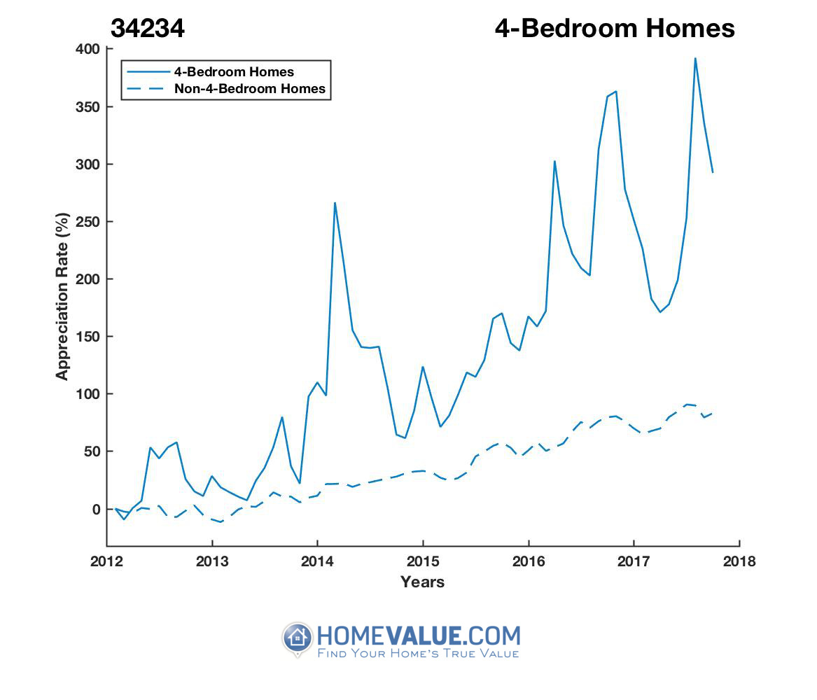 4 Bedrooms Homes have appreciated 3.0x faster since 03/15/2012.