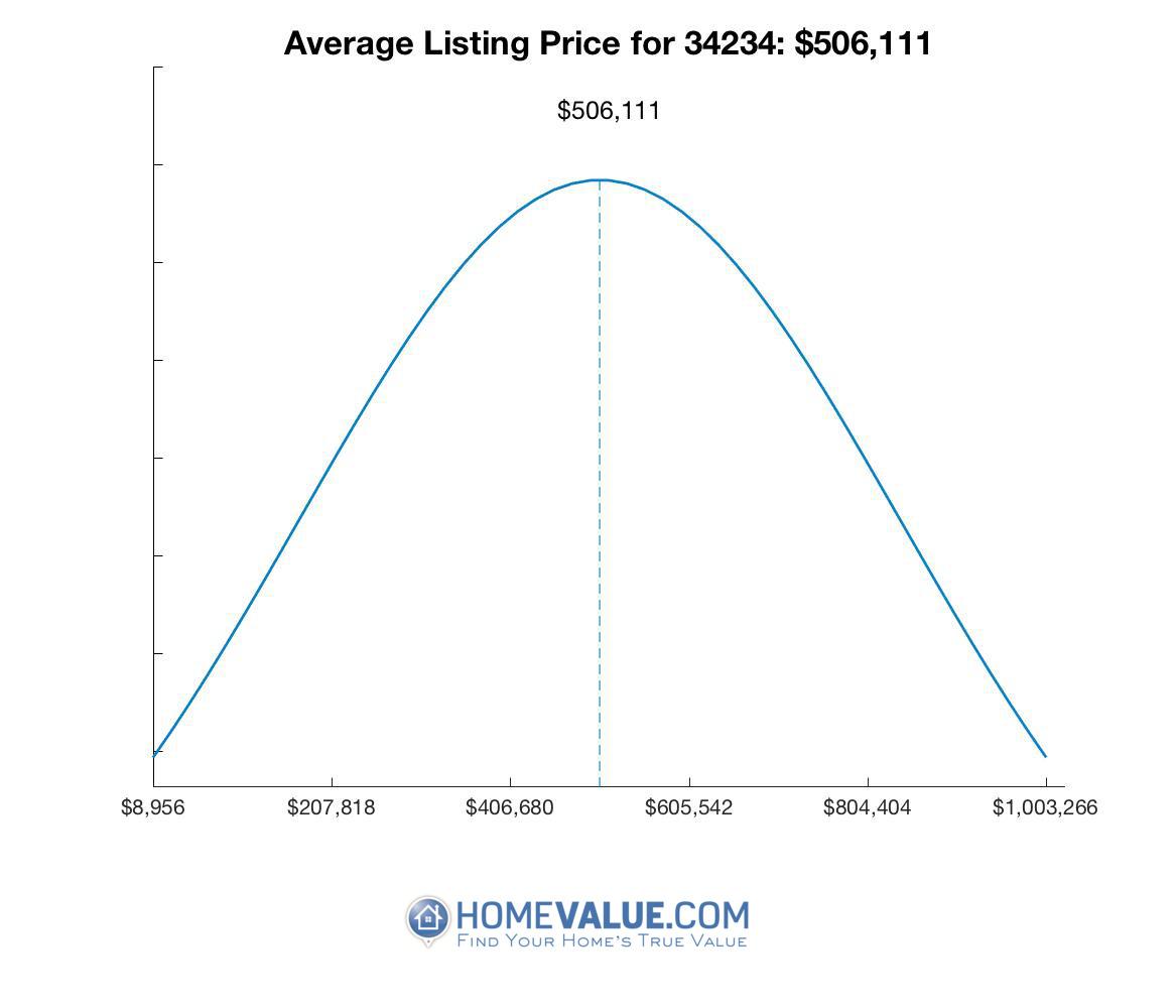 Average List Price 34234