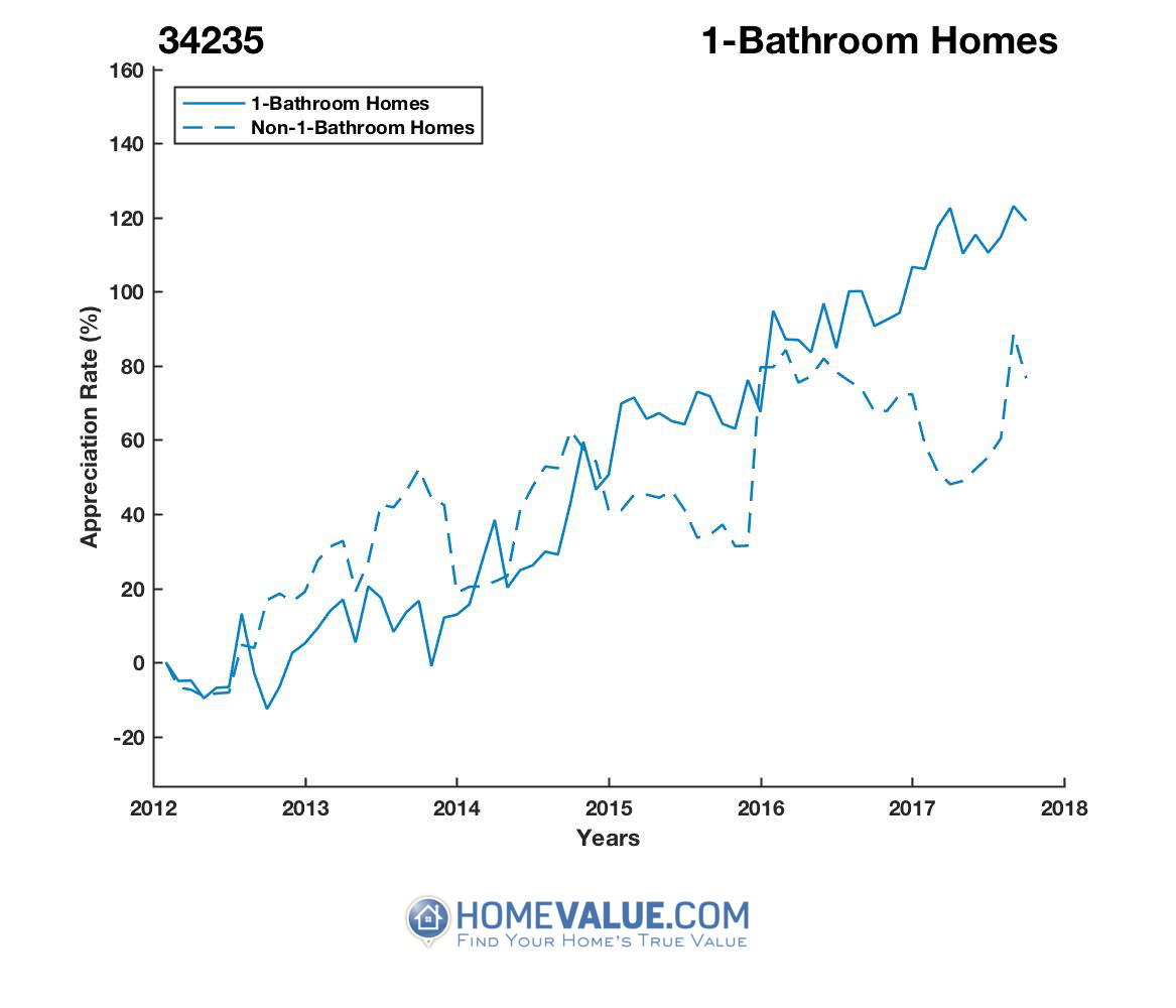 1 Bathroom Homes have appreciated 99% faster since 09/15/2012.