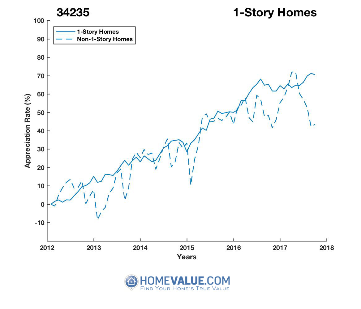 1 Story Homes have appreciated 30% faster since 03/15/2012.