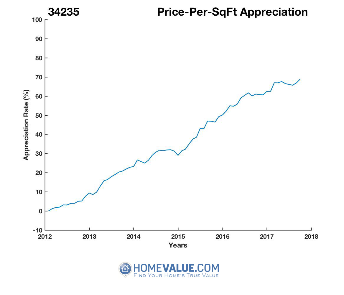 Average Price Per Sq.Ft. 34235
