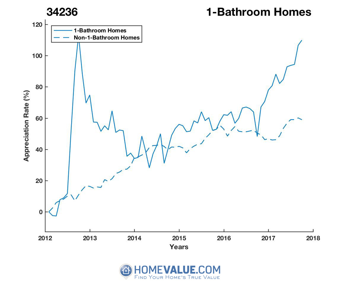 1 Bathroom Homes have appreciated 65% faster since 03/15/2012.