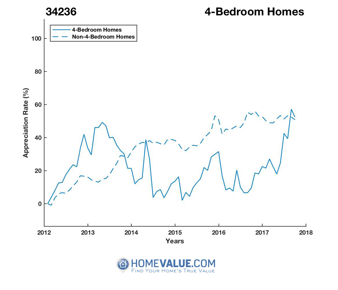 4 Bedrooms Homes have appreciated 41% faster since 09/15/2016.