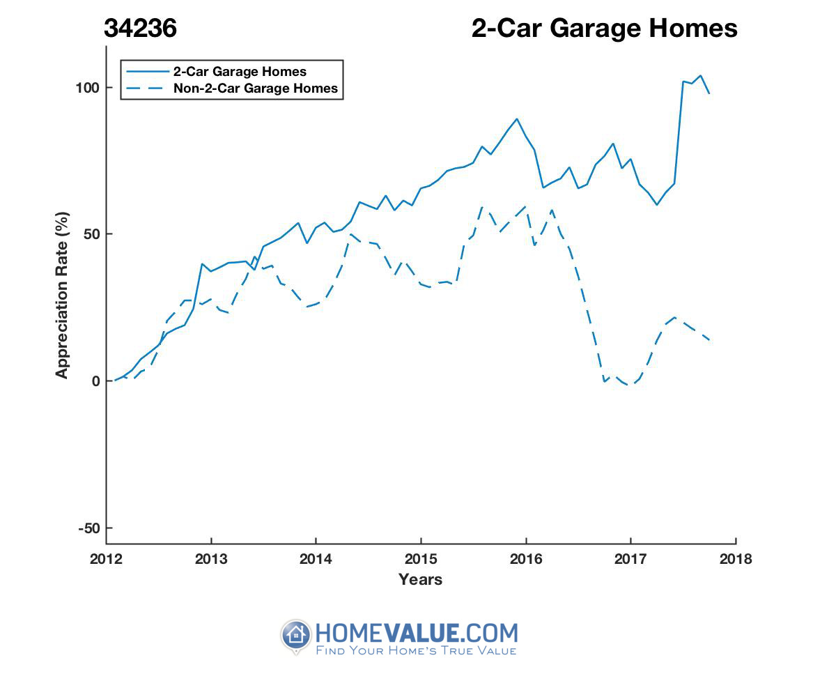 2 Car Garage Homes have appreciated 78% faster since 03/15/2012.