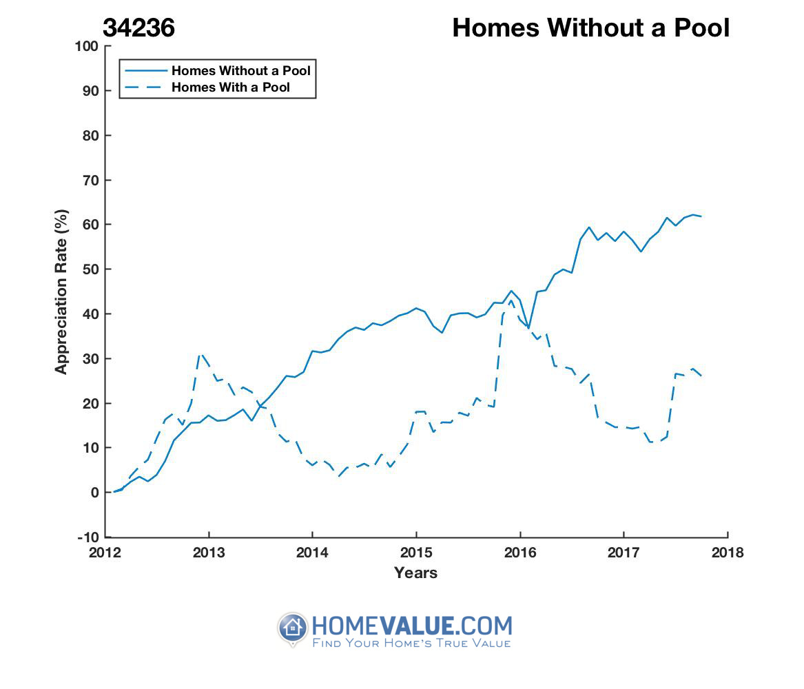 Homes Without A Pool Homes have appreciated 36% faster since 03/15/2012.