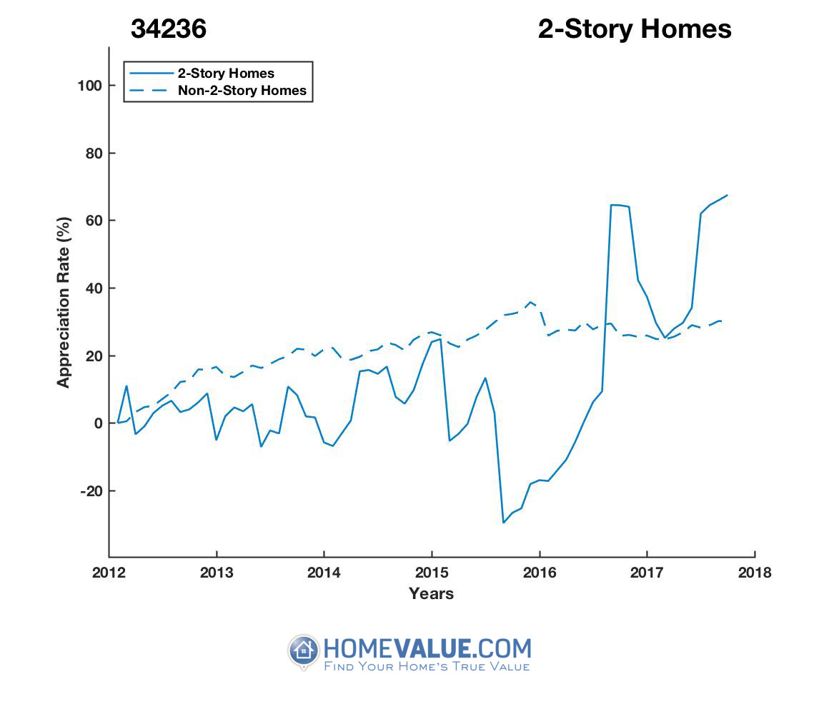 2 Stories Homes have appreciated 2.3x faster since 09/15/2015.