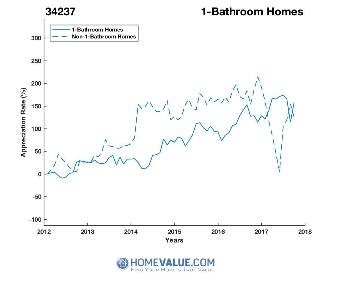 1 Bathroom Homes have appreciated 2.1x faster since 03/15/2014.