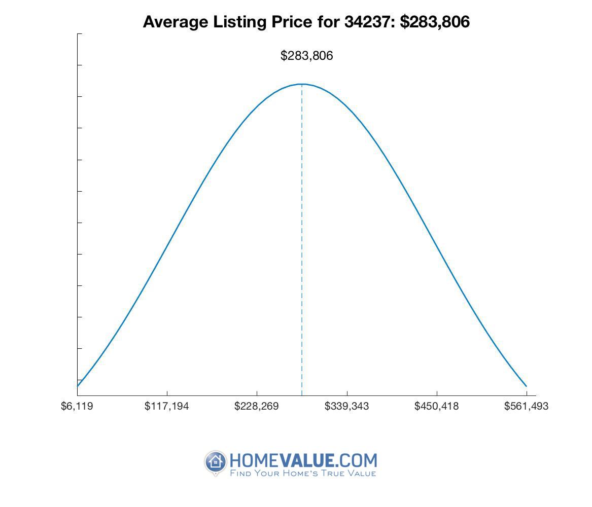 Average List Price 34237