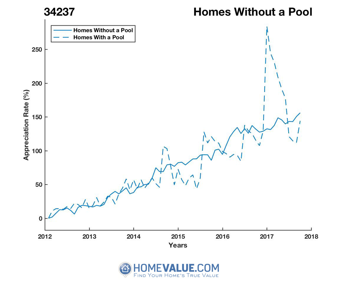 Homes Without A Pool Homes have appreciated 27% faster since 09/15/2015.