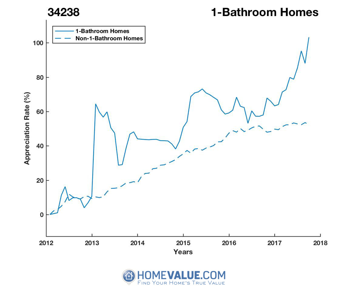 1 Bathroom Homes have appreciated 54% faster since 03/15/2012.