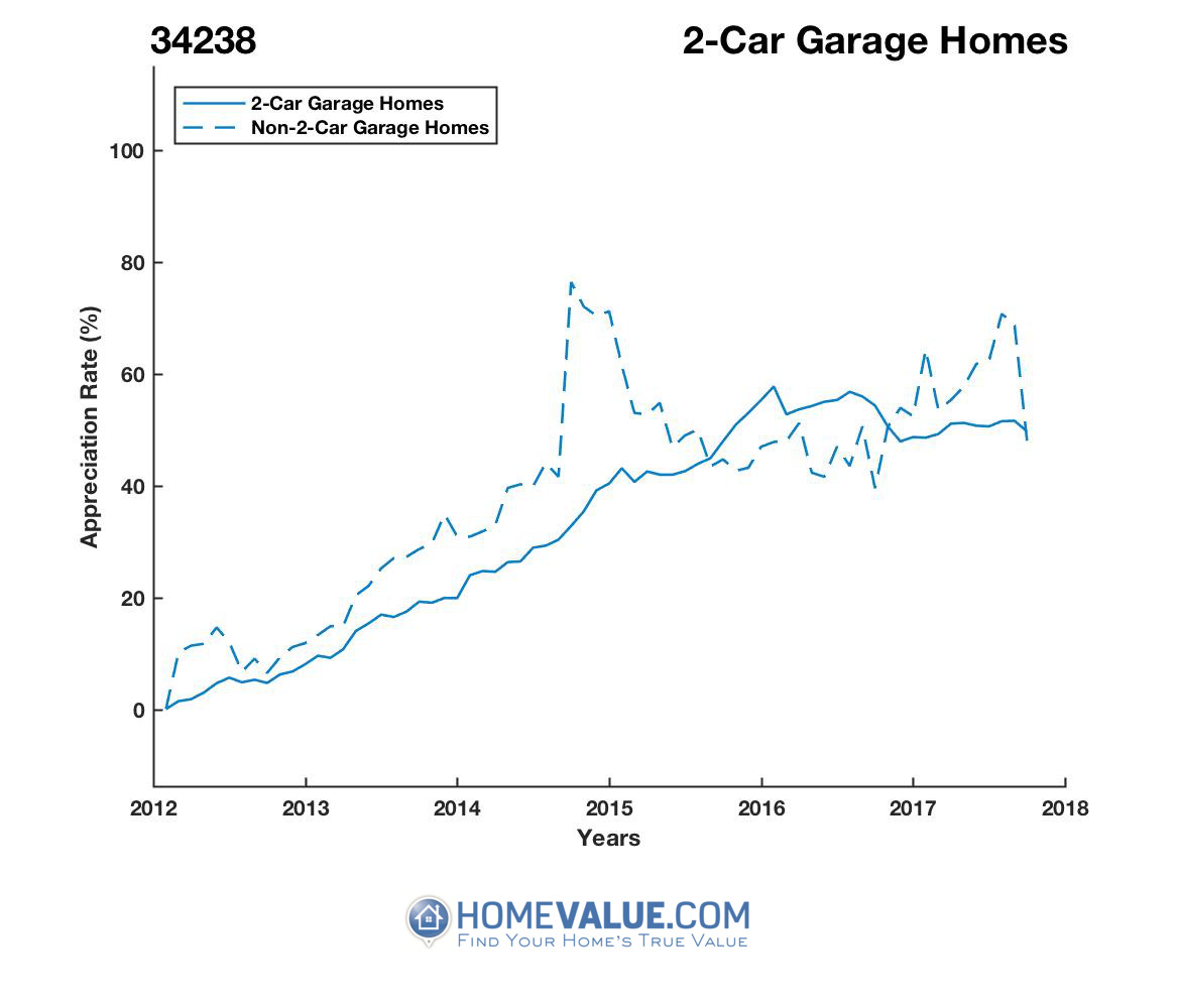 2 Car Garage Homes have appreciated 26% faster since 09/15/2014.