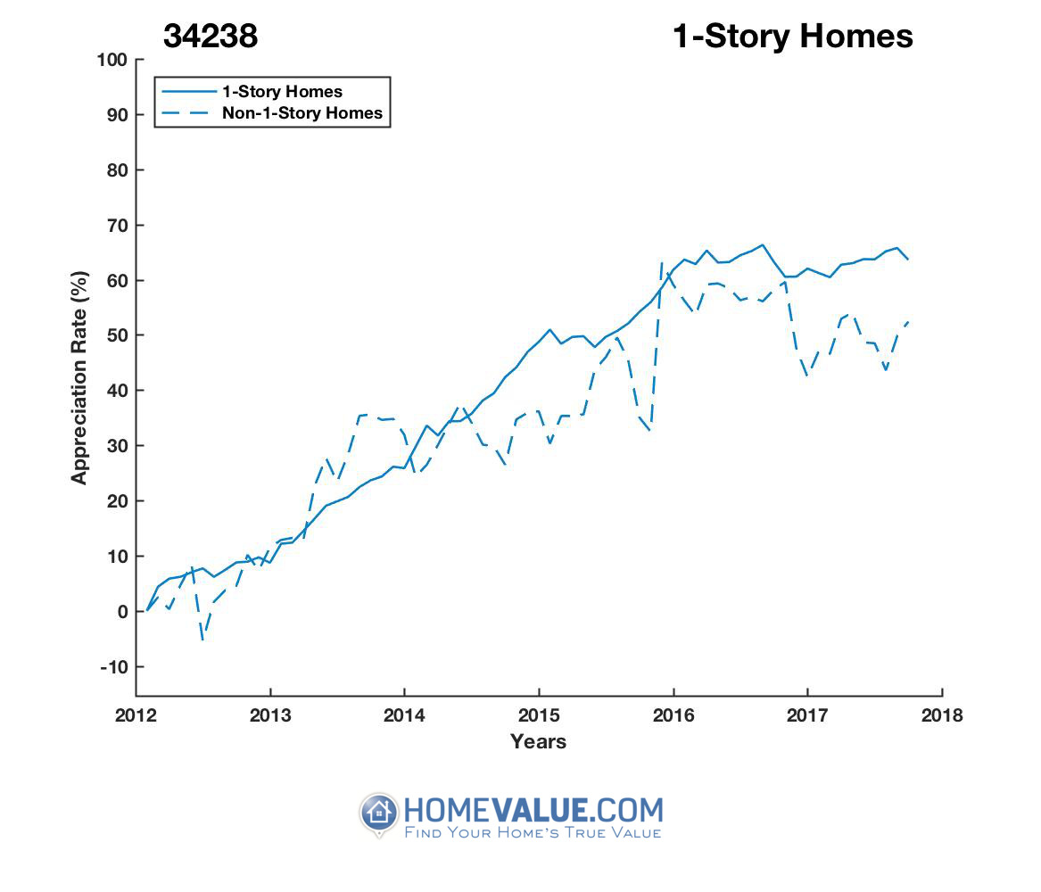 1 Story Homes have appreciated 20% faster since 09/15/2013.