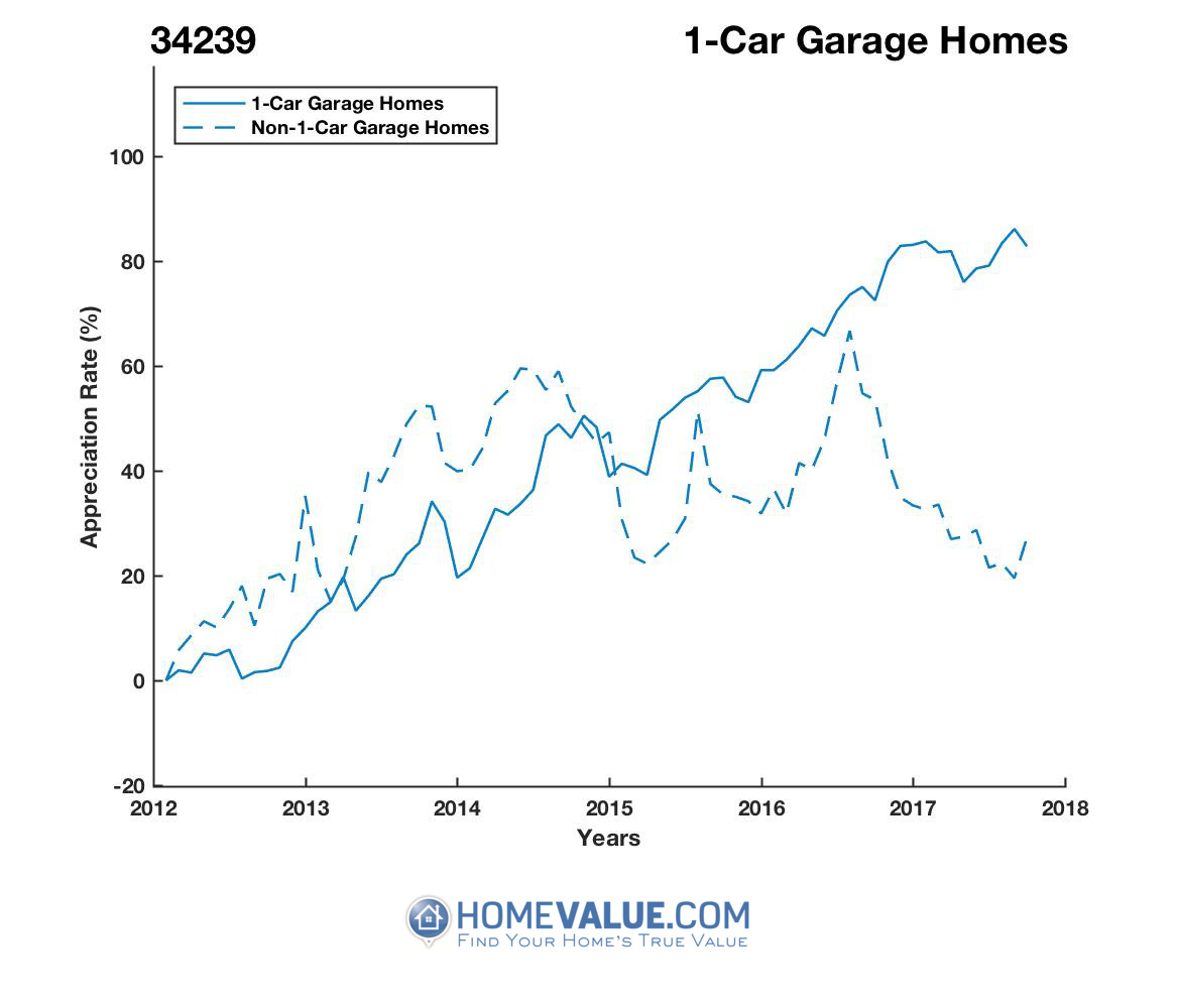 1 Car Garage Homes have appreciated 71% faster since 09/15/2012.