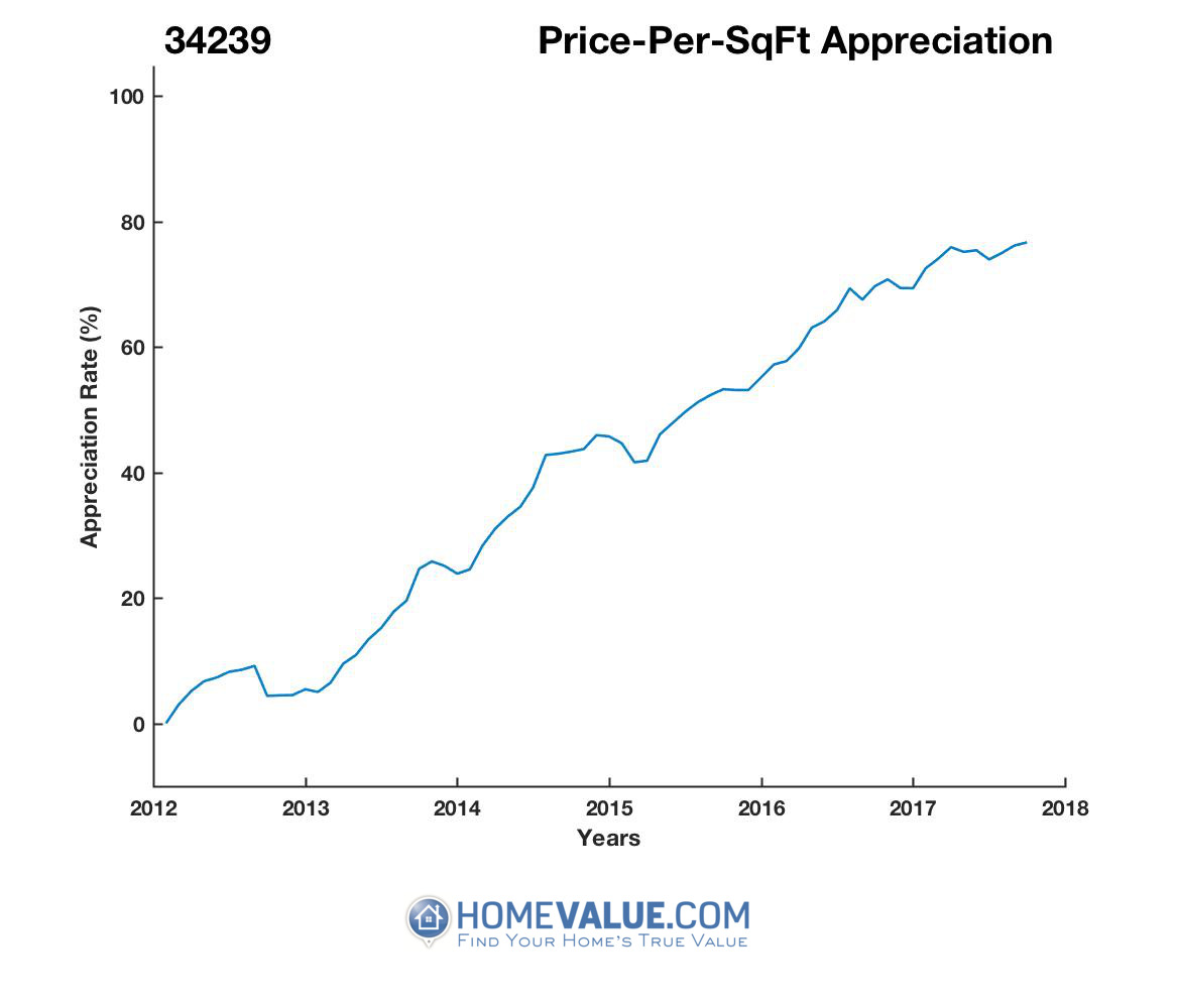 Average Price Per Sq.Ft. 34239