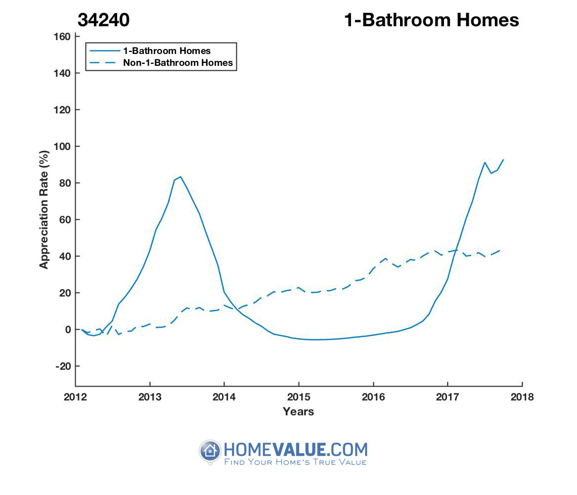 1 Bathroom Homes have appreciated 90% faster since 03/15/2016.