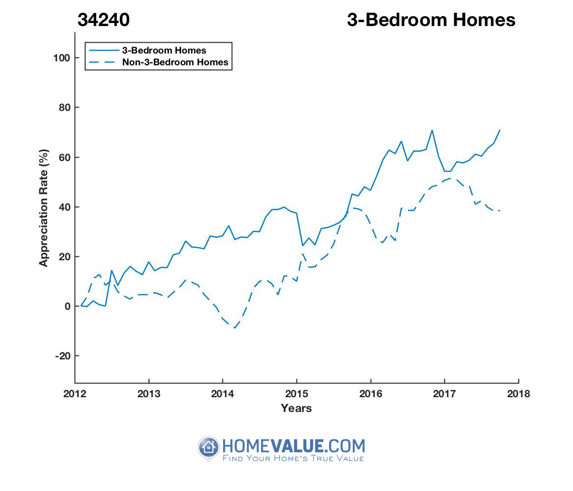 3 Bedrooms Homes have appreciated 44% faster since 03/15/2012.