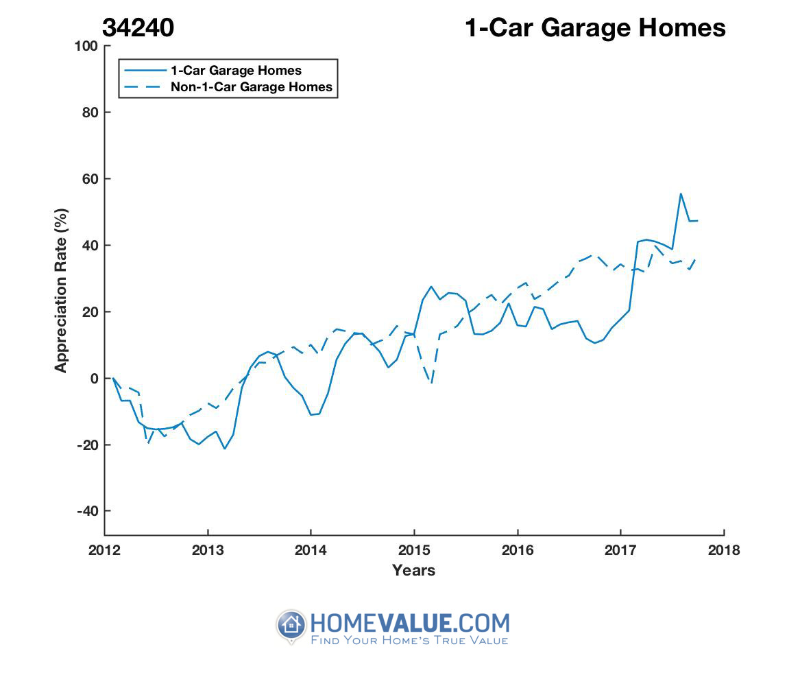 1 Car Garage Homes have appreciated 36% faster since 03/15/2013.