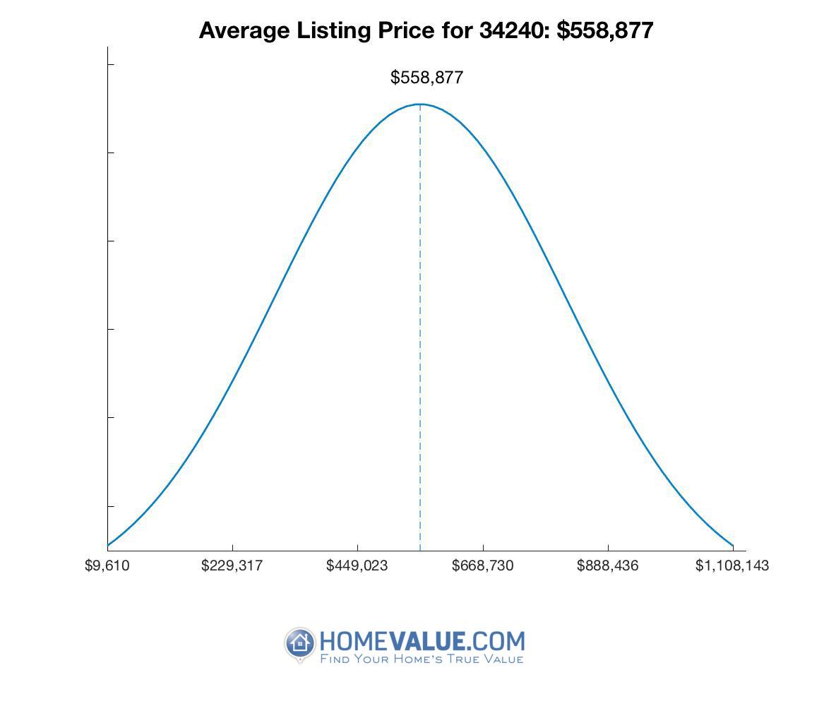Average List Price 34240