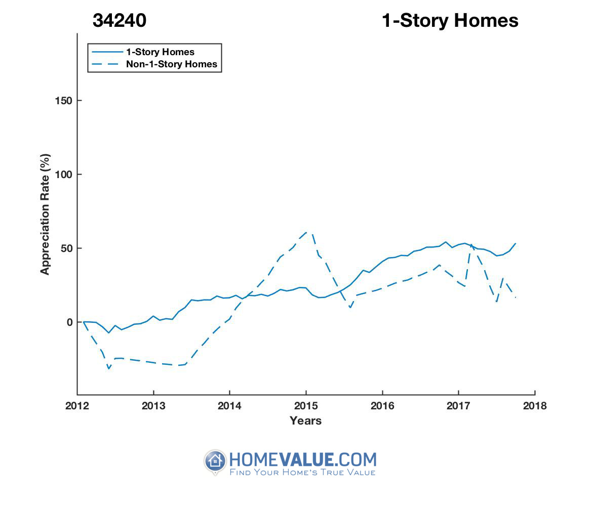 1 Story Homes have appreciated 49% faster since 03/15/2015.