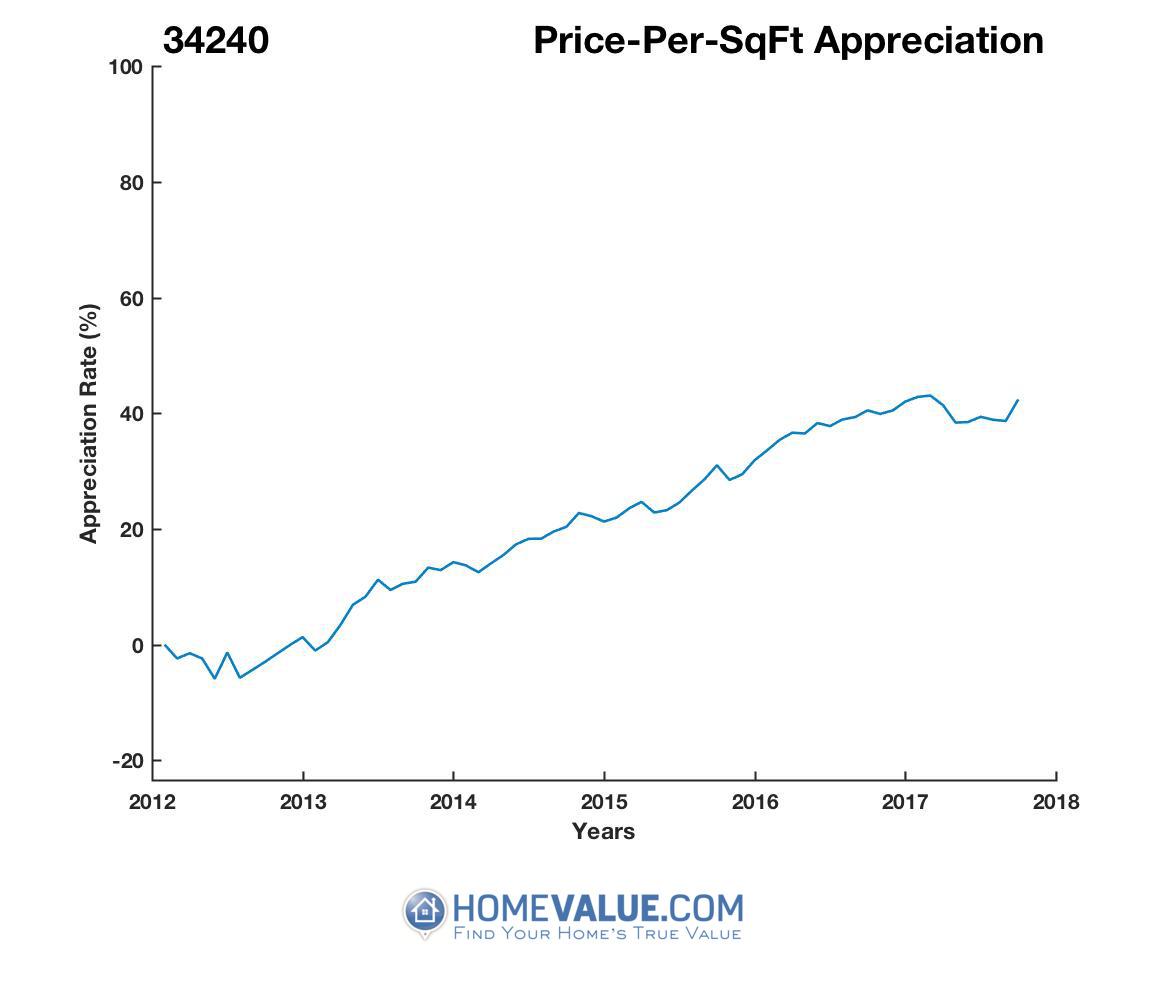 Average Price Per Sq.Ft. 34240