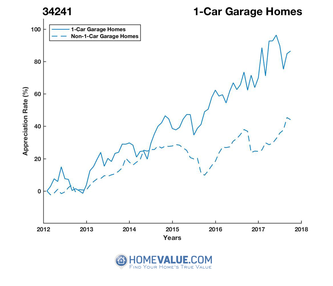 1 Car Garage Homes have appreciated 39% faster since 09/15/2012.