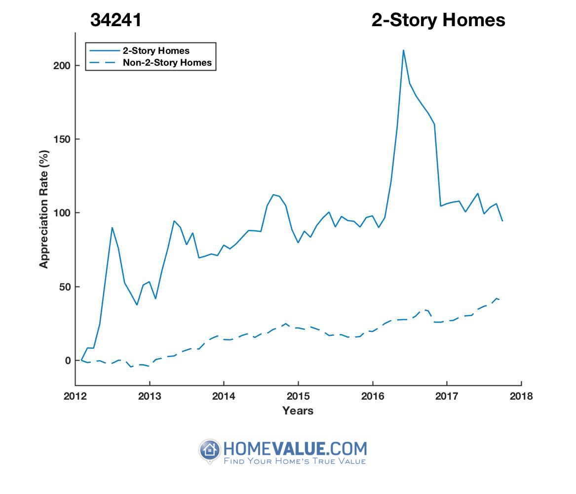 2 Stories Homes have appreciated 38% faster since 03/15/2012.