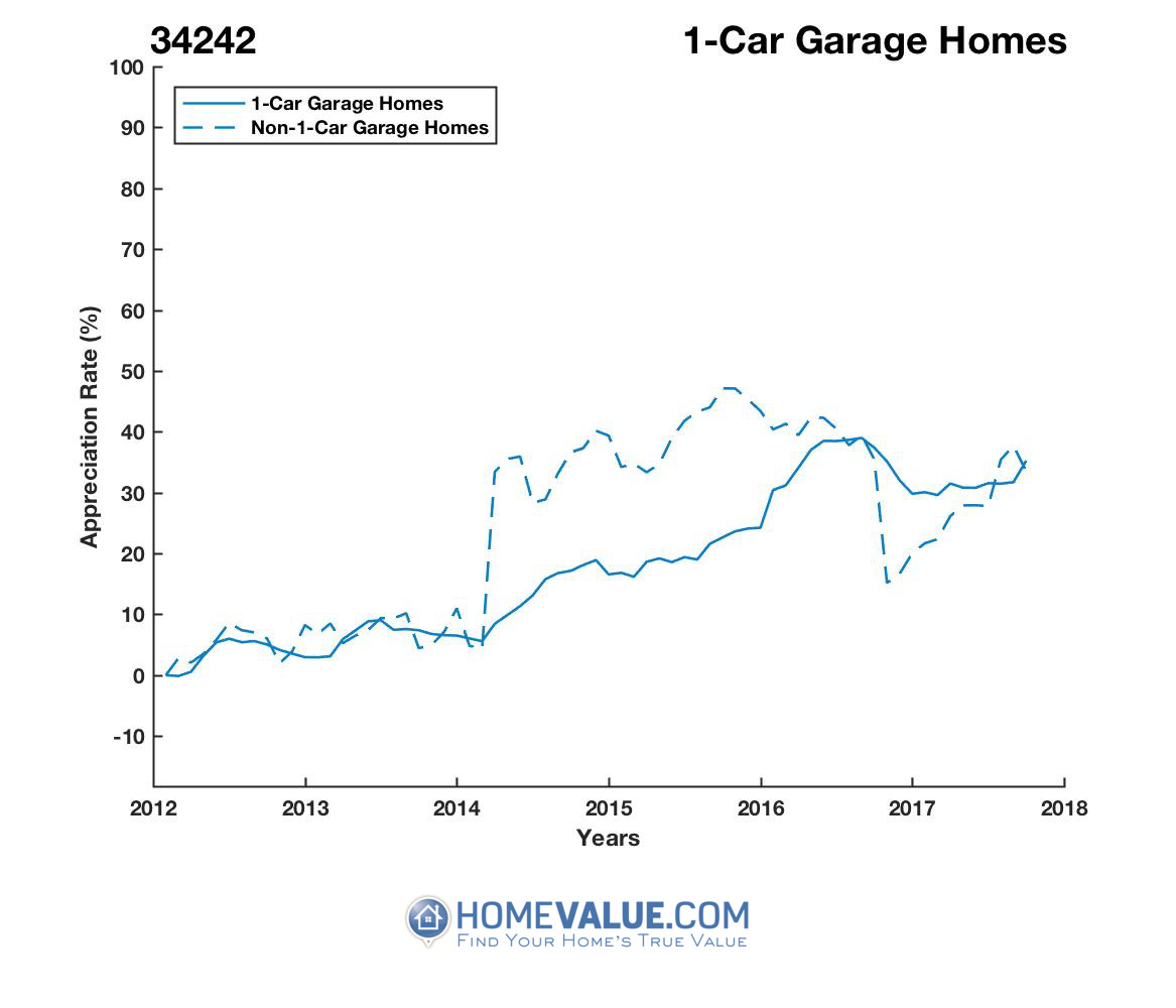 1 Car Garage Homes have appreciated 23% faster since 03/15/2014.