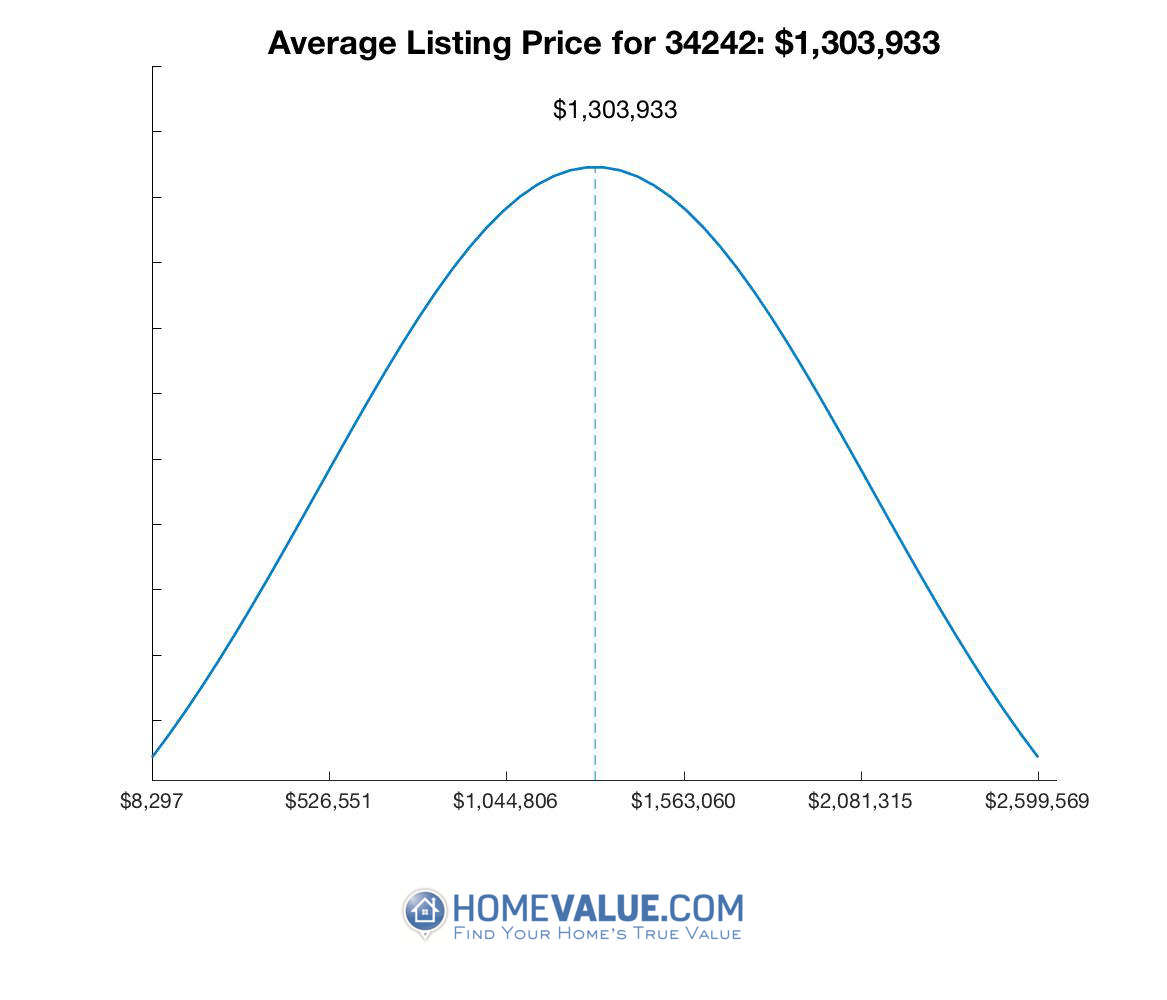 Average List Price 34242