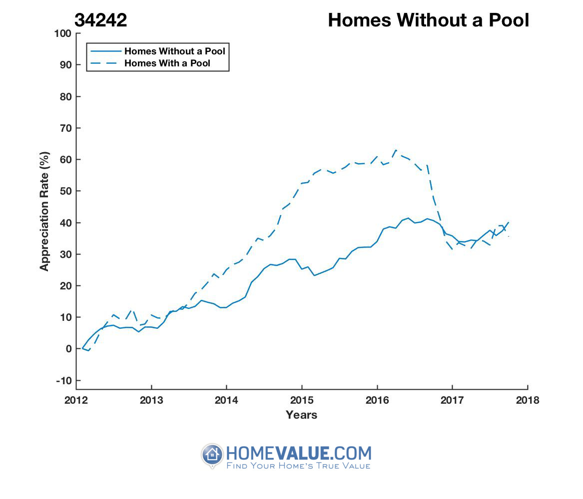 Homes Without A Pool Homes have appreciated 27% faster since 03/15/2015.