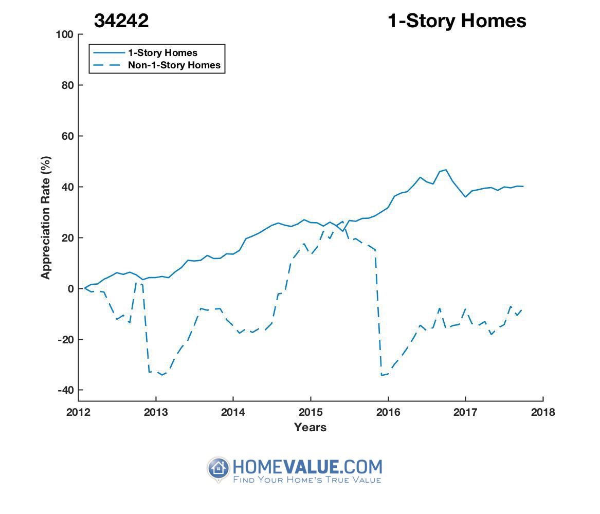 1 Story Homes have appreciated 44% faster since 03/15/2012.