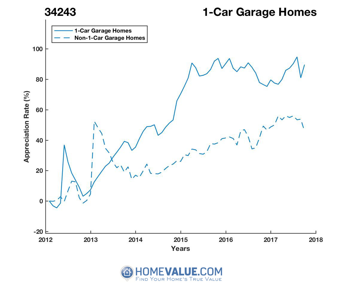 1 Car Garage Homes have appreciated 53% faster since 03/15/2012.