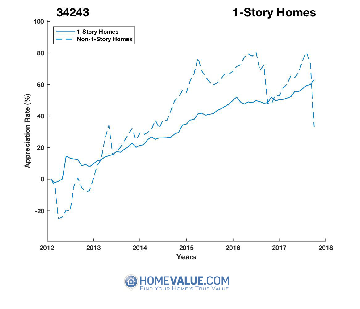 1 Story Homes have appreciated 40% faster since 03/15/2015.