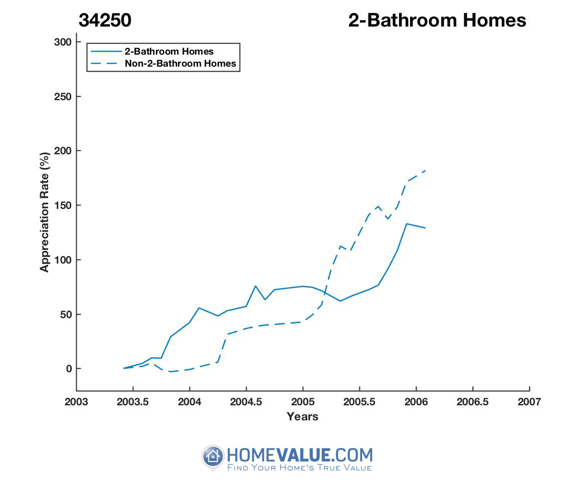2 Bathrooms Homes have appreciated 2.7x faster since 02/15/2013.