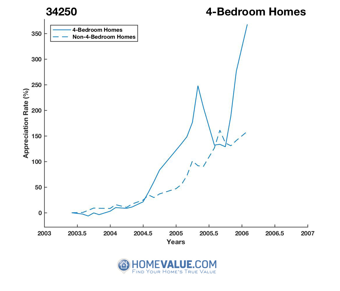 4 Bedrooms Homes have appreciated 4.0x faster since 08/15/2013.