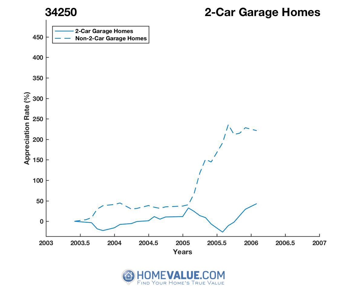 2 Car Garage Homes have appreciated 2.2x faster since 08/15/2013.