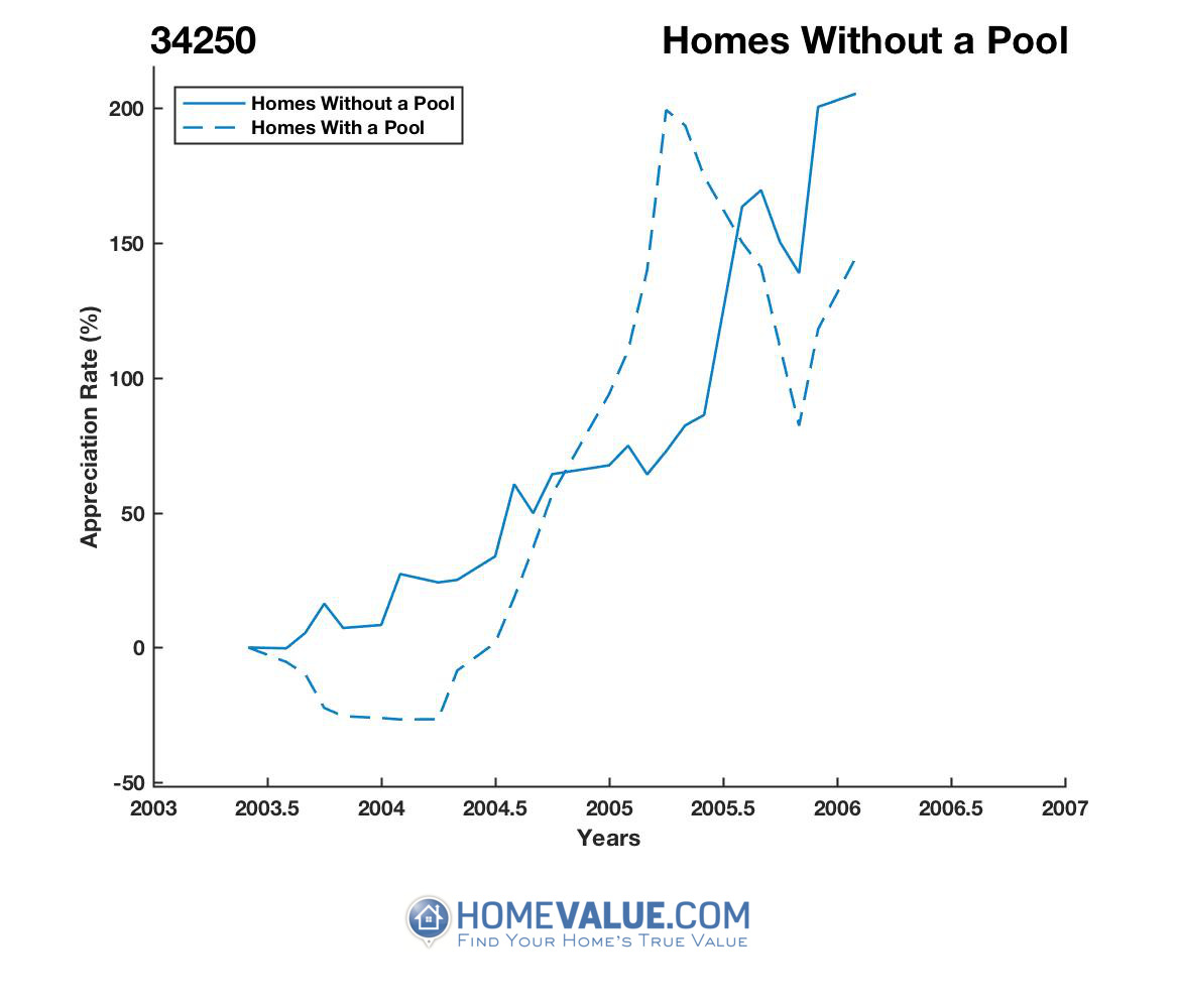Homes Without A Pool Homes have appreciated 3.5x faster since 02/15/2013.