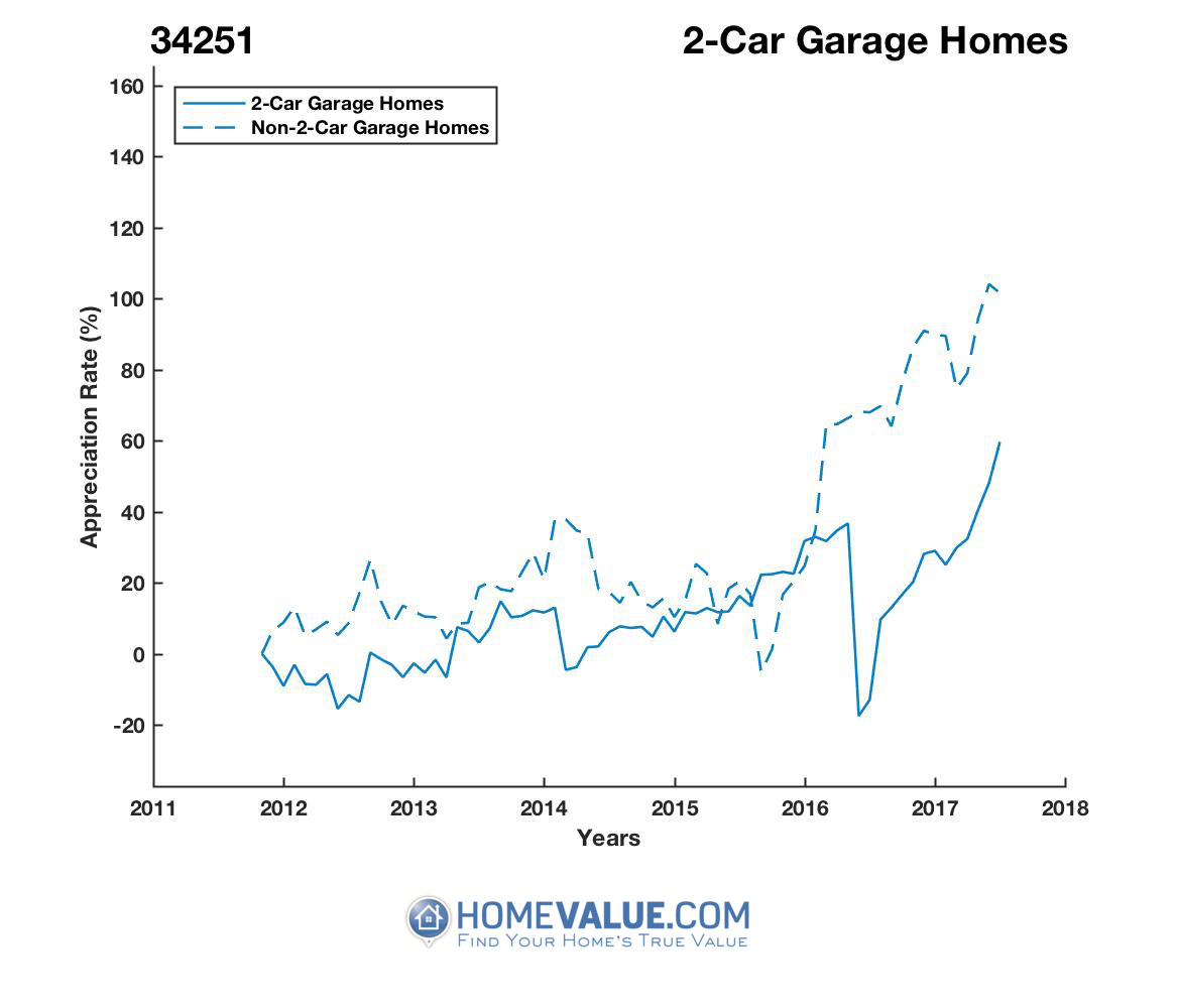 2 Car Garage Homes have appreciated 2.1x faster since 03/15/2014.