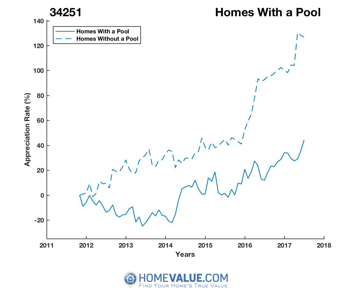 1 Homes With A Pool Homes have appreciated 33% faster since 03/15/2013.