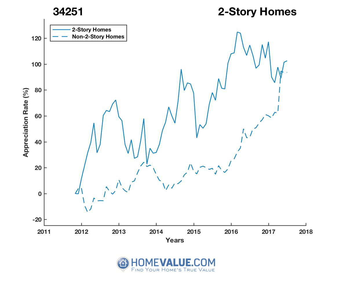 2 Stories Homes have appreciated 2.5x faster since 09/15/2013.