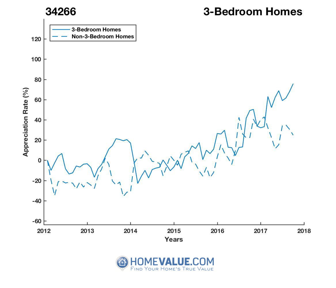 3 Bedrooms Homes have appreciated 86% faster since 03/15/2014.