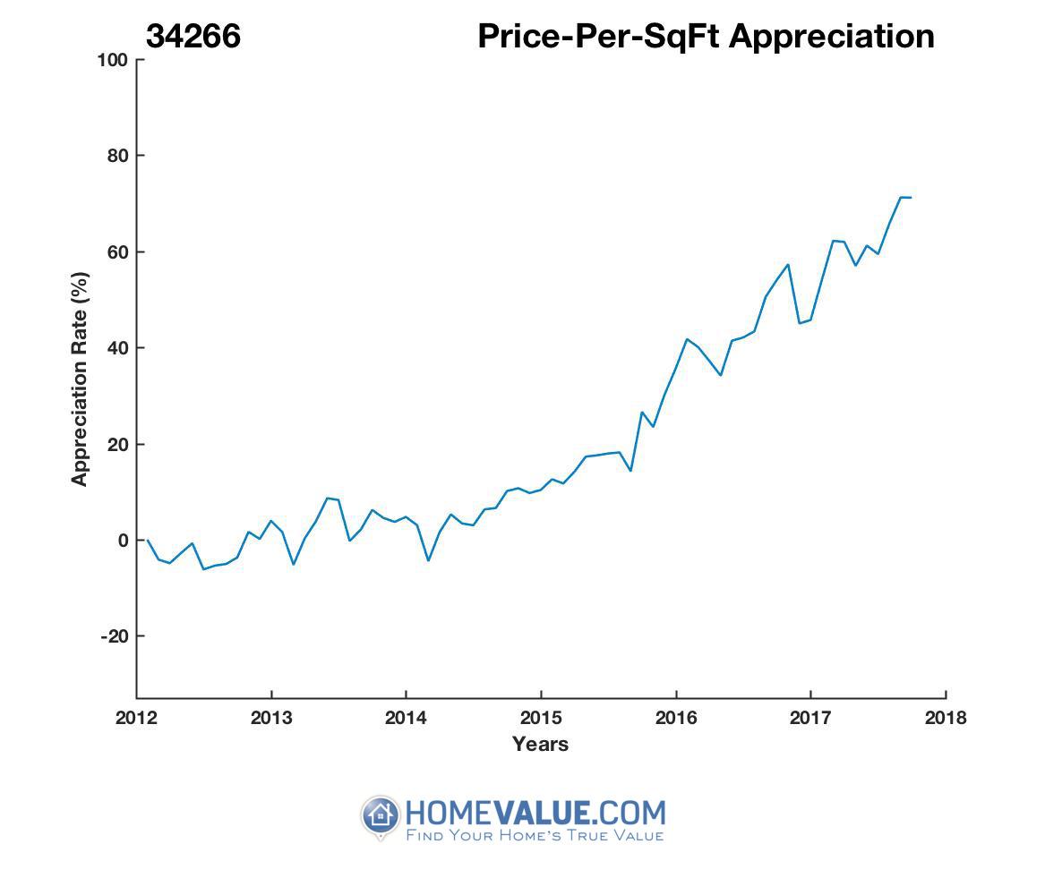 Average Price Per Sq.Ft. 34266