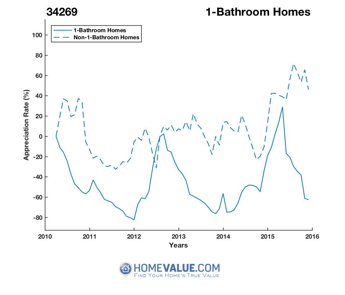 1 Bathroom Homes have appreciated 2.8x faster since 03/15/2014.