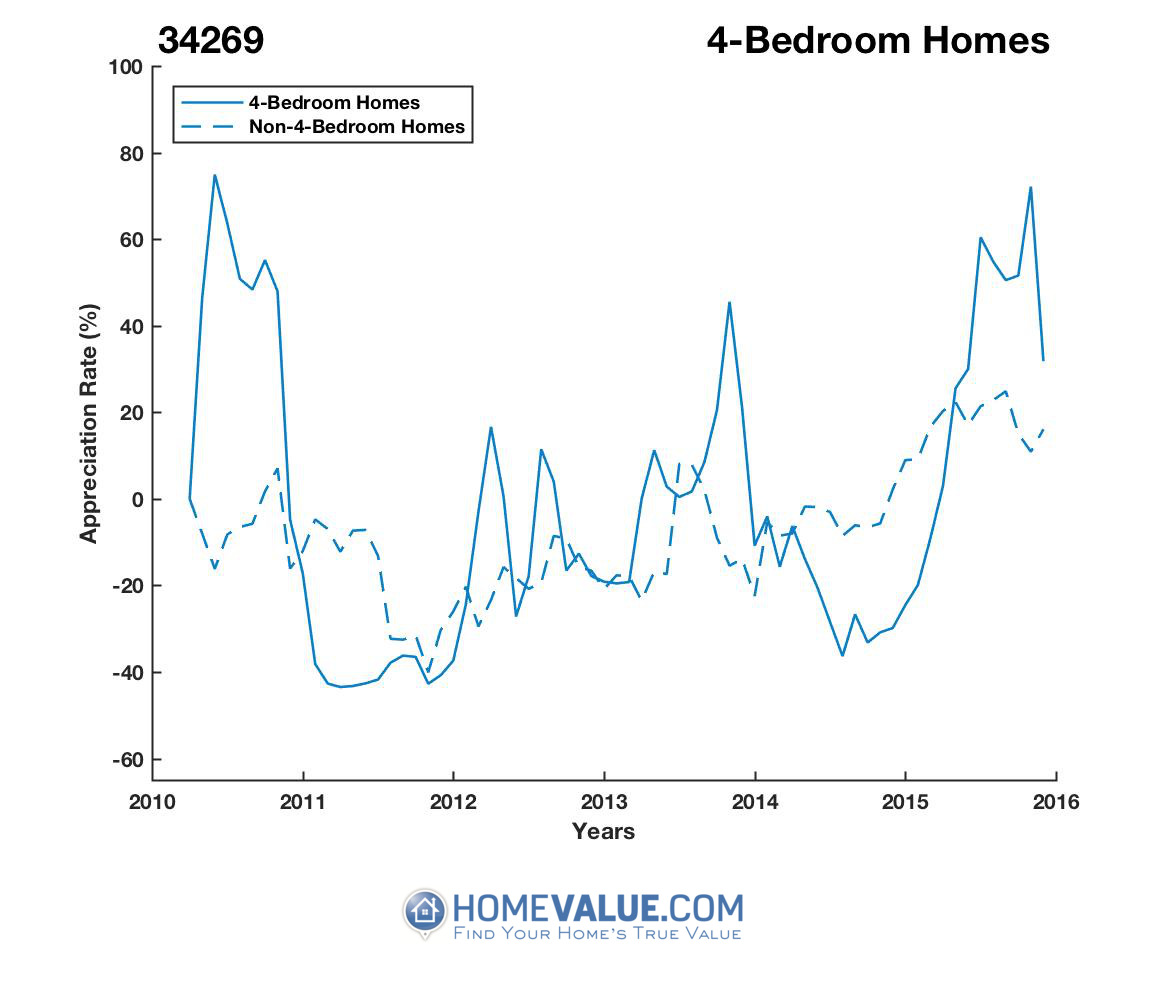 4 Bedrooms Homes have appreciated 2.7x faster since 09/15/2014.