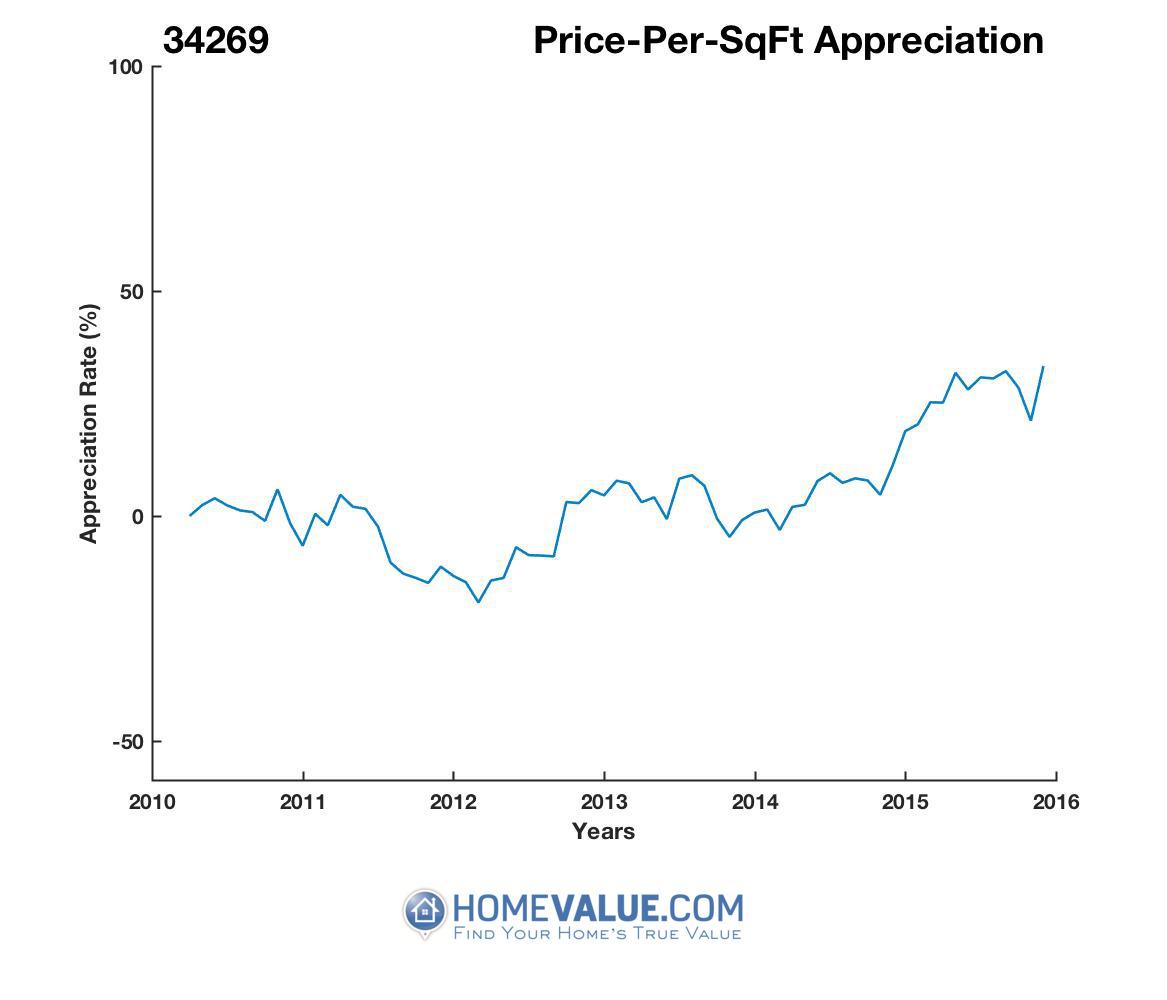 Average Price Per Sq.Ft. 34269