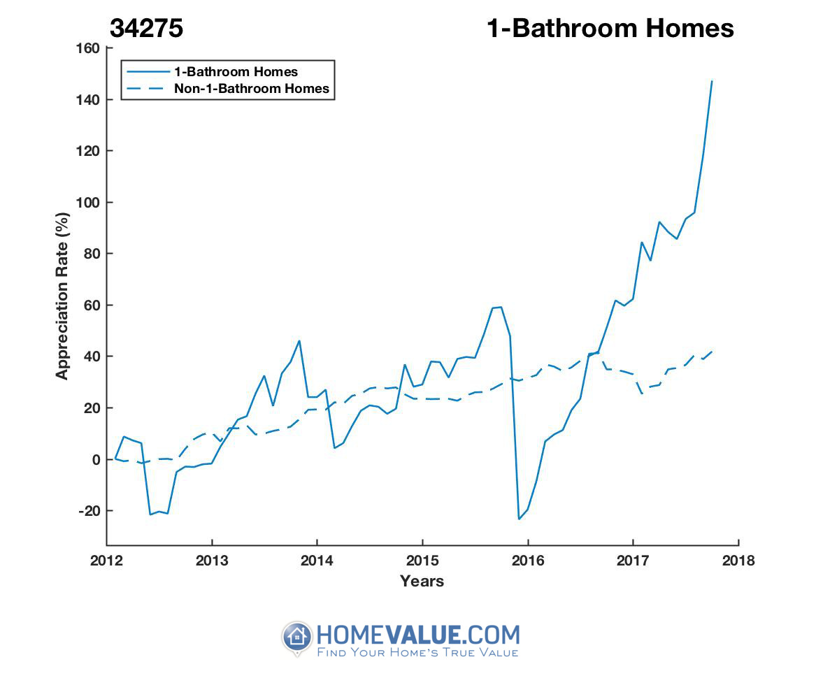 1 Bathroom Homes have appreciated 2.2x faster since 03/15/2016.