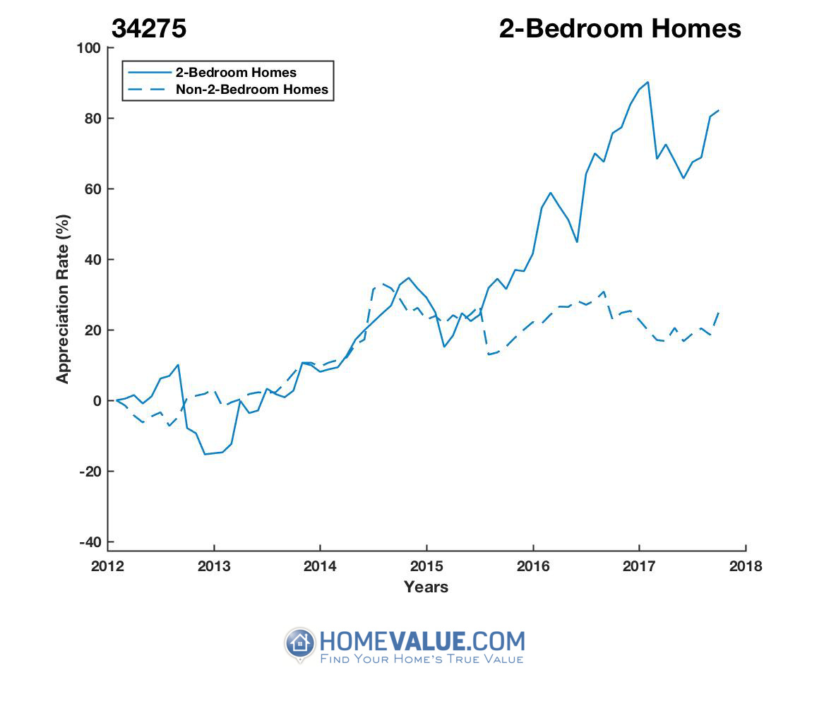 2 Bedrooms Homes have appreciated 74% faster since 09/15/2012.