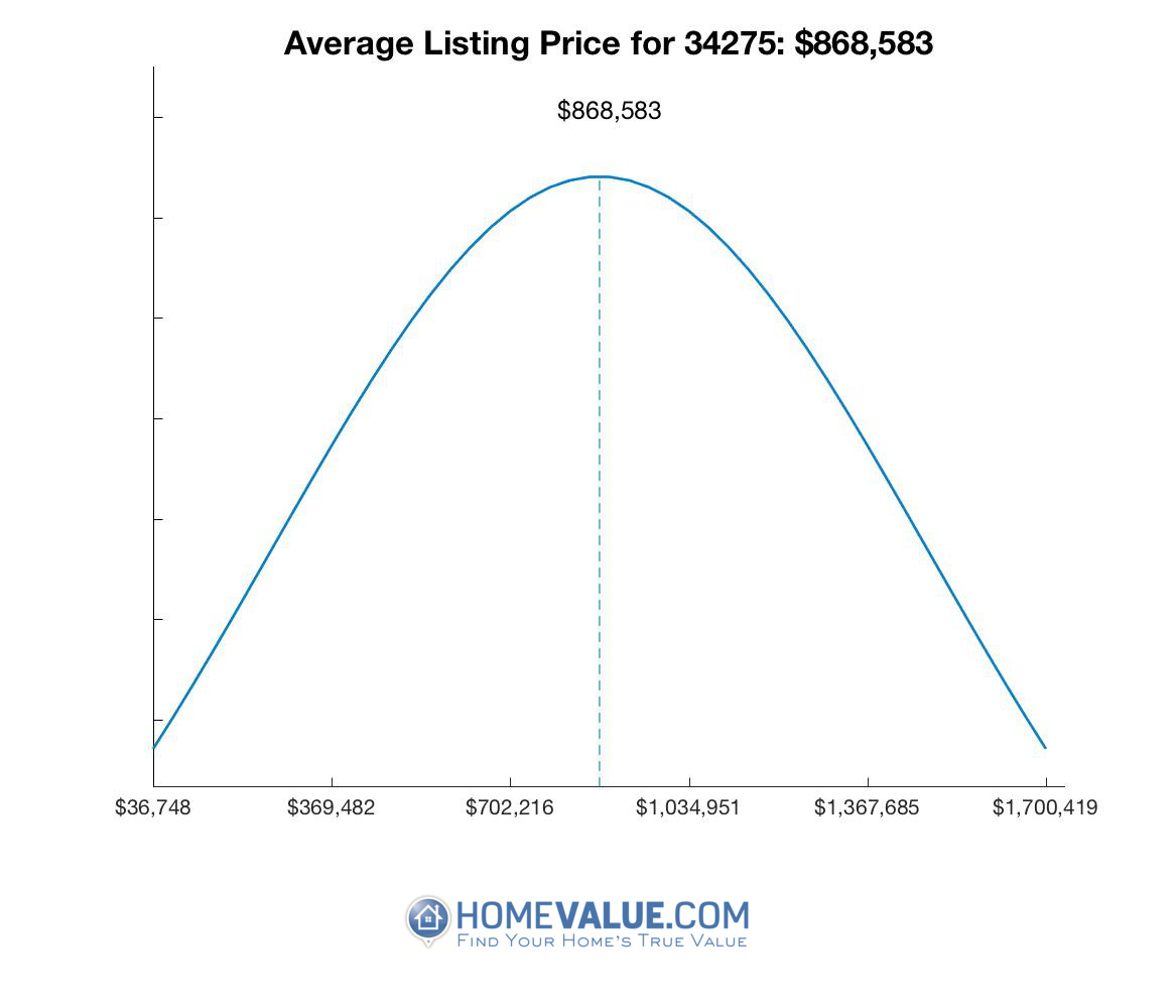 Average List Price 34275