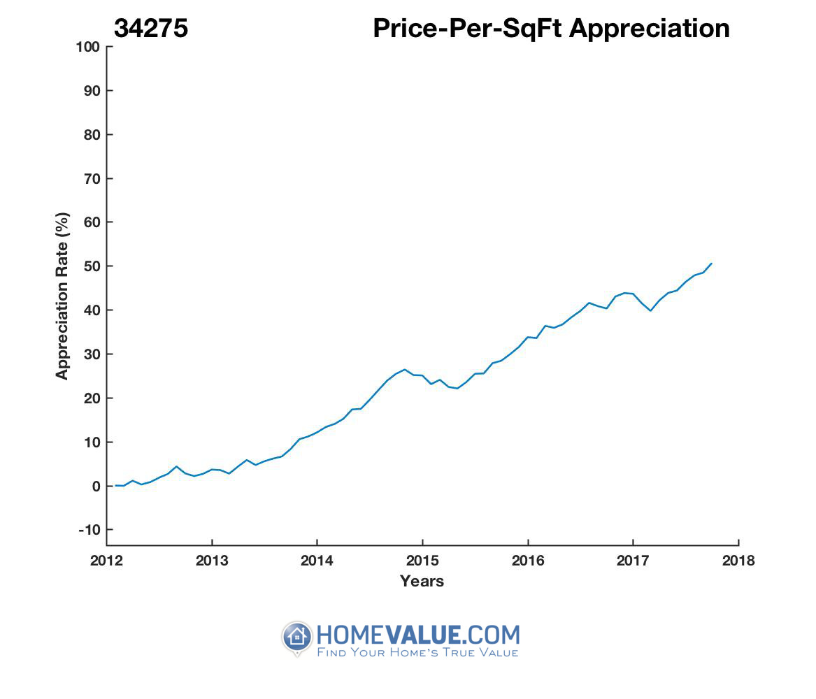 Average Price Per Sq.Ft. 34275